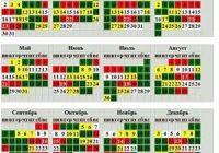 Календарь рыболова, прогноз клёва рыбы